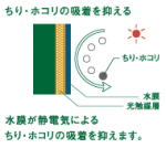 光触媒塗料層の説明